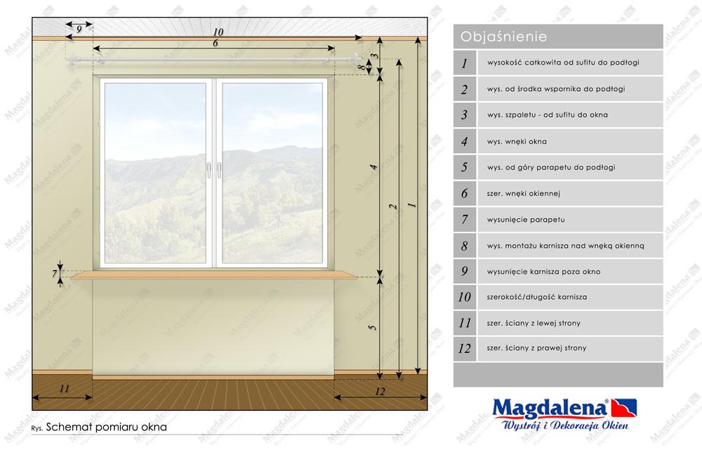 Schemat pomiaru okna